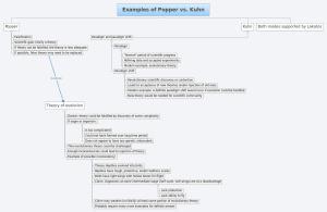 examples-of-popper-vs-kuhn_Struggle for the Soul of Science By Steve Fuller