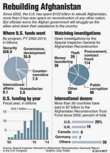 Rebuilding_Afghanisthan_Iraq_Bribery_Theft_War_Frauds_Corruption_Graphs_Charts