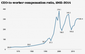 CEO_worker_Compensation_Ration_Graphs_charts_Data