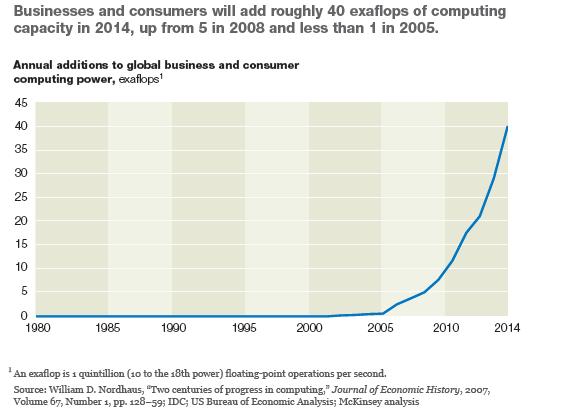 business_iot_computing_exaflops_power_Growth_big_data