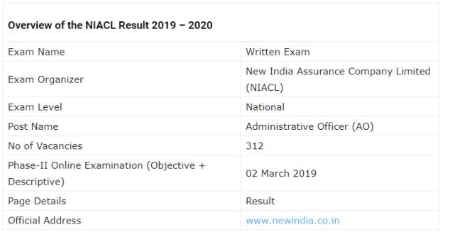 NIACL AO Mains Examination Result 2019