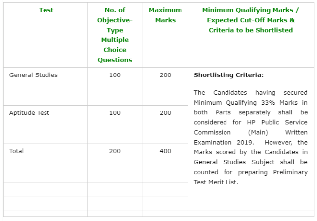 HPPSC Allied Subordinate Services Prelims Examination Result 2019