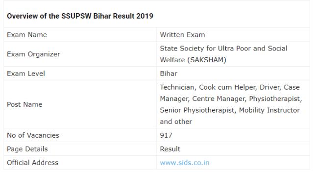 SSUPSW Bihar Examination Result 2019