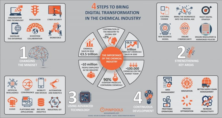 "STEPS TO BRING  DIGITAL TRANSFORMATION  IN THE CHEMICAL INDUSTRY  ORGANIZATION  AND TECHNOLOGY  DIGITALIZE  THE ENTERPRISE  REGULATION  ECOSYSTEM  COLLABORATION  CYBER SECURITY  WORKFORCE  AUTOMATION  AND ROBOTICS  INDUSTRIAL 10T  CULTURAL  CHANGE  NEW BUSINESS  MODEL  BRING THE WORKFROCE  INTO THE DIGITAL AGE  RIGHT DIGITAL  STRATEGY  CHEMICAL  SALES IN 2016  €3.5 trillion  NIO million  PEOPLE EMPLOYED  IN THE INDUSTRY  USING ADVANCED  TECHNOLOGY  CONTRIBUTION OF  THE INDUSTRY TO  GLOBAL GDP  €6.9  trillion  RECAST CHEMICALS  SALES IN 2030  THE IMPORTANCE  INDUSTRY  -100.000  CHEMICALS ON THE  ENSURE  CYBERSECURITY  ENSURE REGOLATORY &  HARMONIZE POLICIES  CHANGING  THE MINDSET  STRENGTHENING  KEY AREAS  ARTIFICIAL  INTELLIGENCE  CLOUD  MOBILITY  CONVERGENCE AND DEVICES  PLATFORMS AND  APPLICATIONS  BIG DATA  ANALYTICS  90%  EVERYDAY PRODCUTS  CONTAINING CHEMICALS  O PINPOOLS  Wm."".pinpools.com  MARKET TODAY  CONTINU S  DEVELOPMENT  MANAGEMENT  o  PROFITABLE  OPERATIONS  INNOVATION  PROCESS  OPTIMIZATION  BETTER SUPPLY CHAIN  MANAGEMENT  INCREASE  PRODUCTIVITY  SOURCE: WOLRo Econowc FORUM • 01GlT,u TRANSFORMATION 'NIATr.'E"