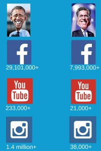Obama Vs Romney social media comparison