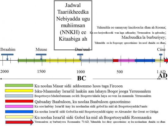 Yeruusaalem iyo Macbadka laga burburiyay Roomaankii 70 AD. Reer Yuhuudda loo diray adduunka oo idil