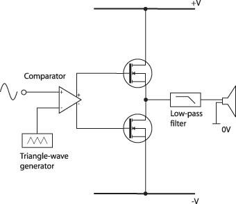 Amplificador de 2000 watts classe D.