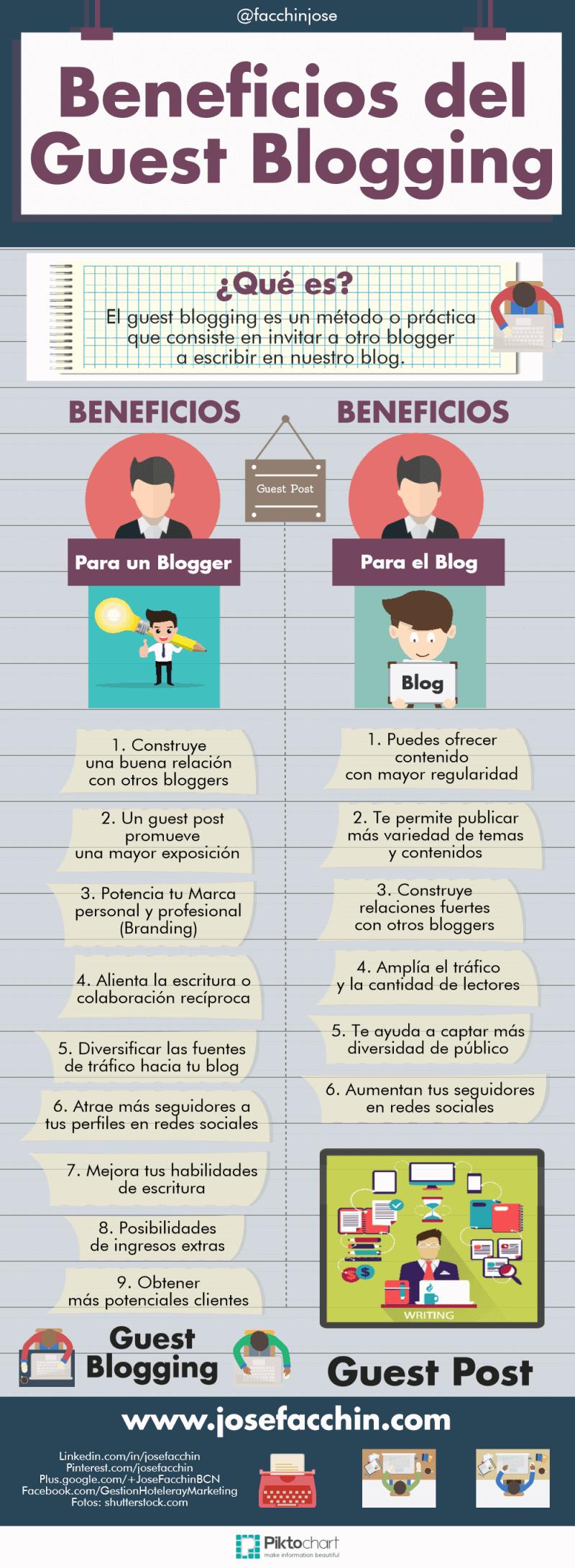 Beneficios del Guest Blogging - Infografía