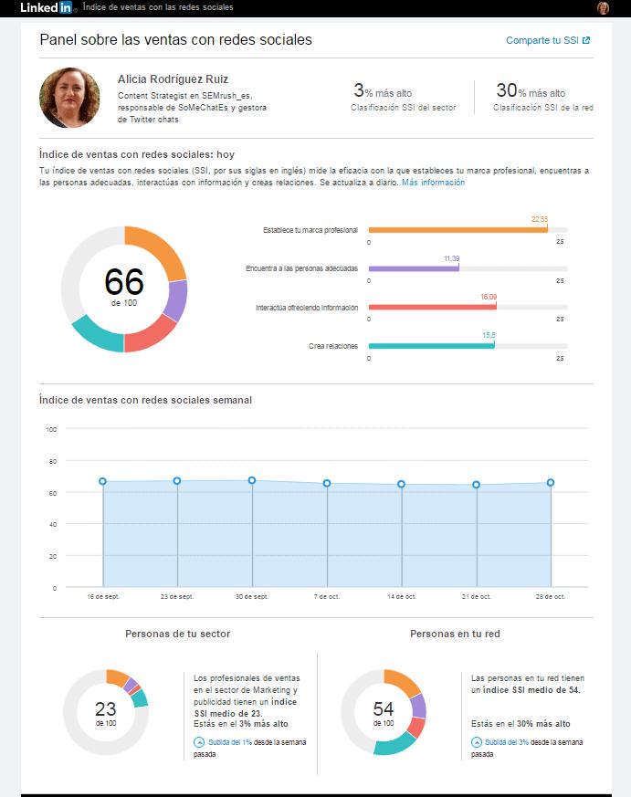 Social Selling Index Alicia Rodriguez