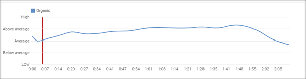 Graph a Rank Number One on YouTube
