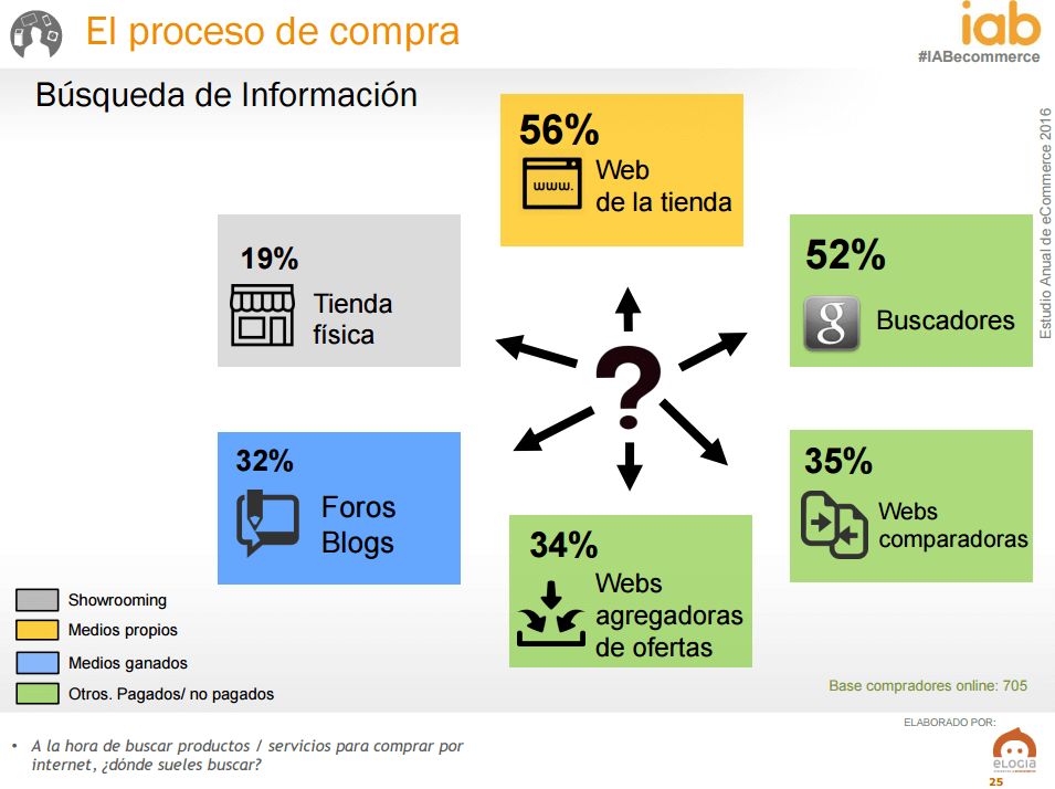 Ecommerce en España - búsqueda de información