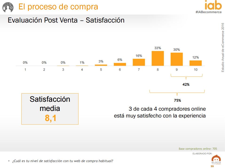 Ecommerce en España - grado satisfacción compra online