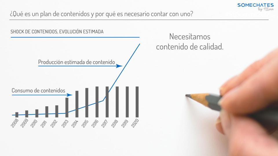 Plan de contenidos evolución consumo creación