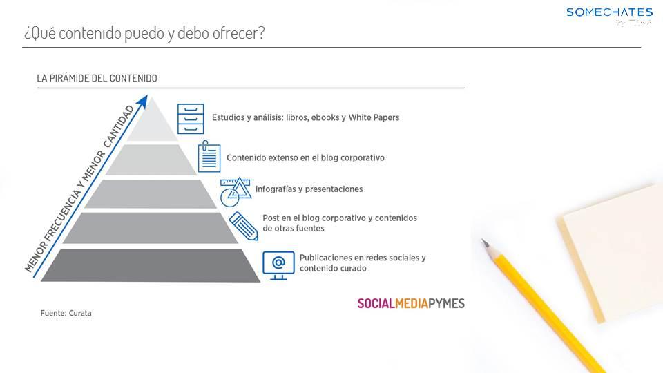 Plan de contenidos Pirámide Curata