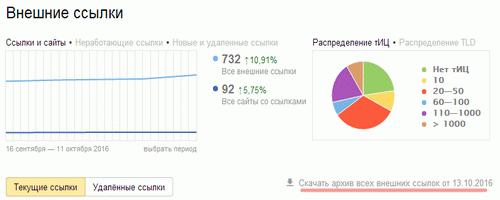 Внешние ссылки на Яндексе