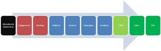 Getting to an ROI with Social Media by J.R. Atkins