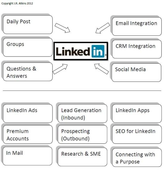 Author, Professional Speaker & Consultant J.R. Atkins tells how to harness The Power of LinkedIn