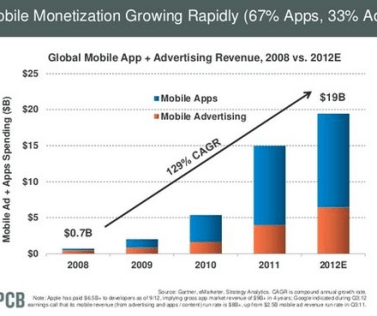 Mobile Monetization Growing Rapidly