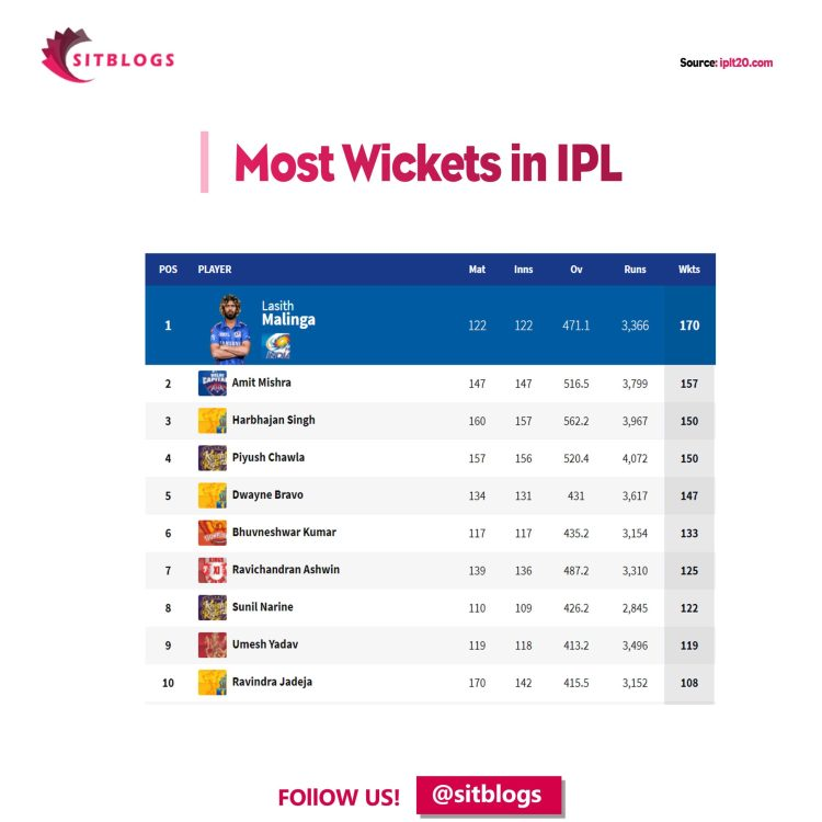 most wickets in ipl something is trending sitblogs