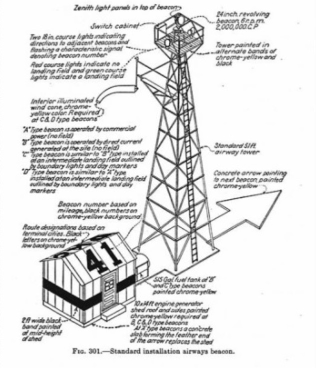Concrete Arrows and the U.S. Airmail Beacon System