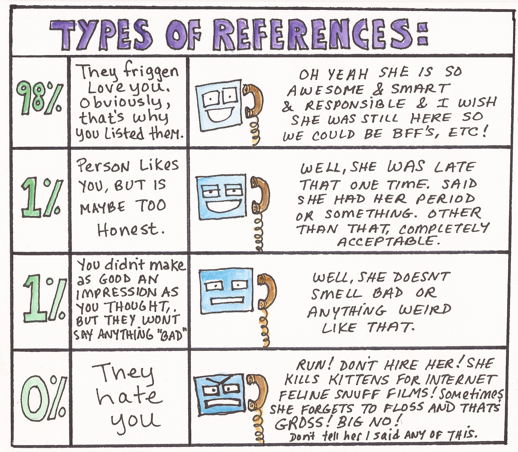 Types Of References For Resume Applying For Jobs Sometimes There Are Robots