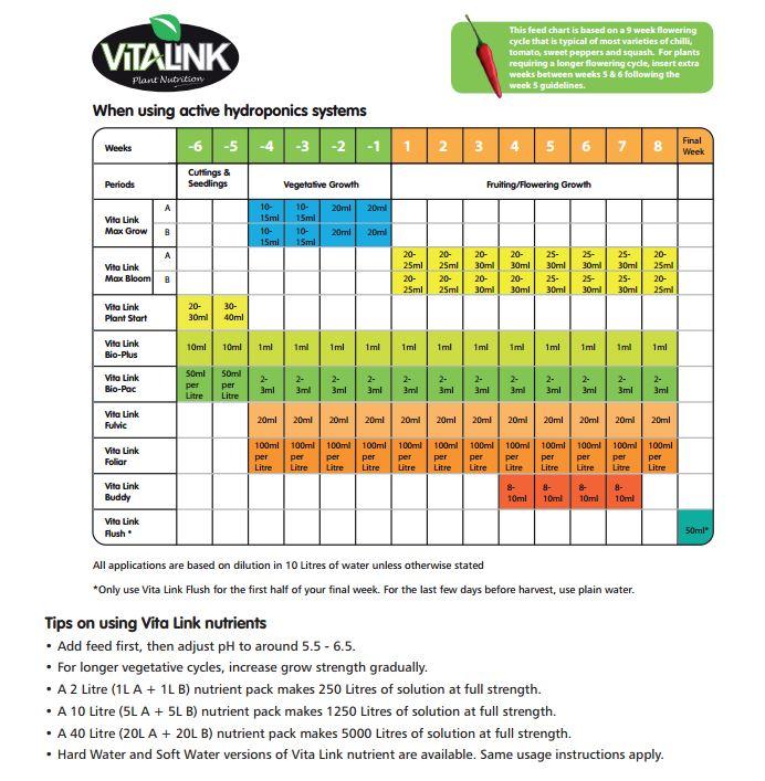 Feeding chart also downloads somerset hydroponics rh somhydro