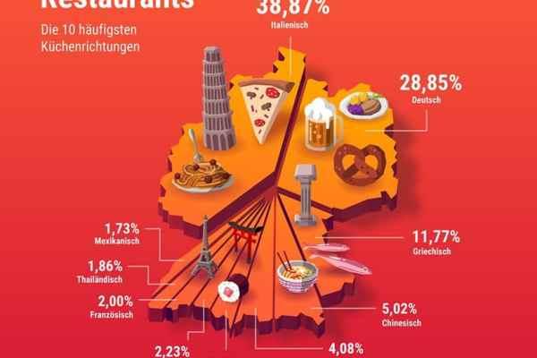 Kulinarik: Deutschlandkarte Länderküchen