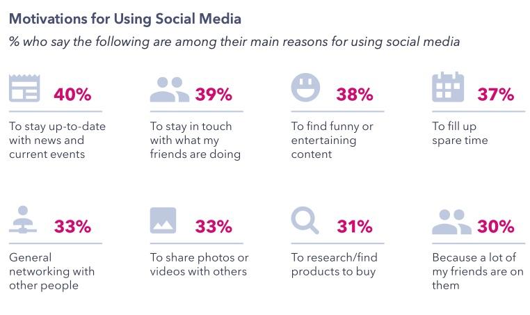 Motivations for Using Social Media