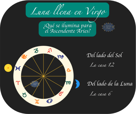 Aries Luna Llena Virgo