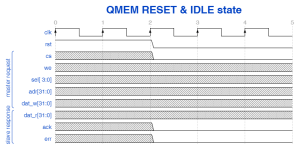 QMEM reset state & idle cycle