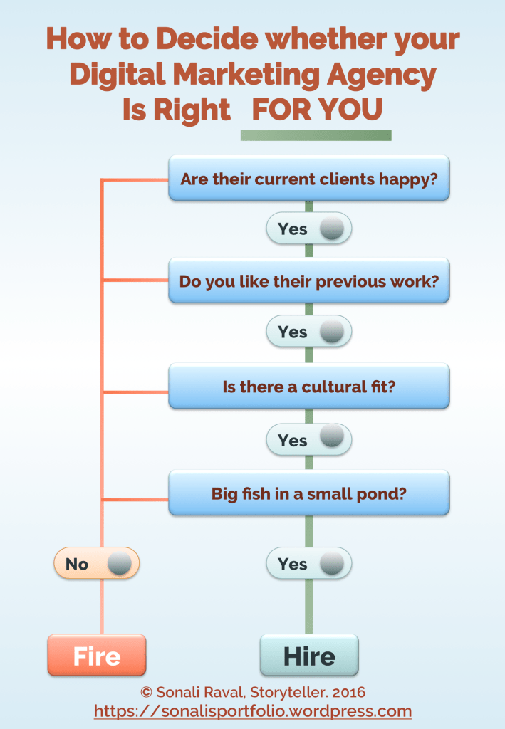 right agency decision tree