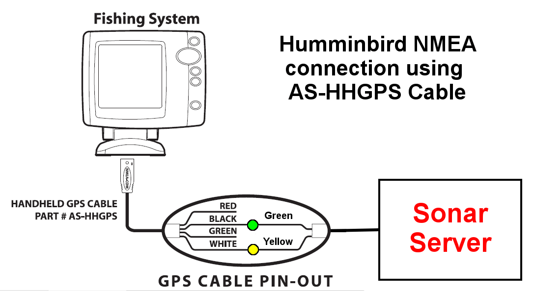 Interfaz con Humminbird 700, 800, 900 y 1100 Series