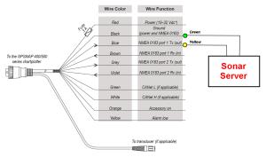 Interfacing to Garmin 400S  500S Series  Sonar Server