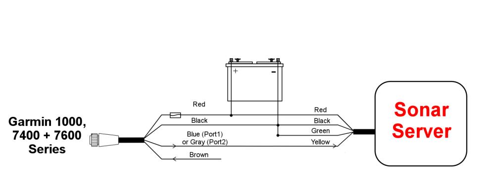 medium resolution of interfacing to garmin multi function displays sonar server american the wiring diagram