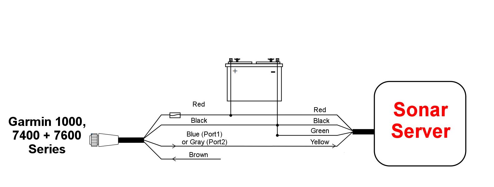 hight resolution of interfacing to garmin multi function displays sonar server american the wiring diagram