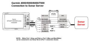 Interfacing to Garmin MultiFunction Displays  Sonar