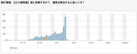 サイト統計情報_‹_ほぼ月刊ingress_—_WordPress
