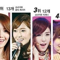 Top 7 CF Queens of 2012 revealed
