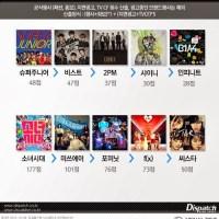 SNSD ranks #1 On Dispatch Top 14 Female Idols (CF Chart)