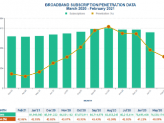 NIN: TELCOs Record 11.8 Million Loss Of Internet Subscribers In 4 Months