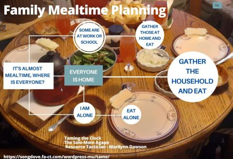Family Mealtime Planning Flowchart Chart