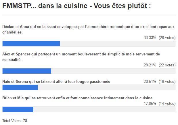 resultats fmmstp dans la cuisine