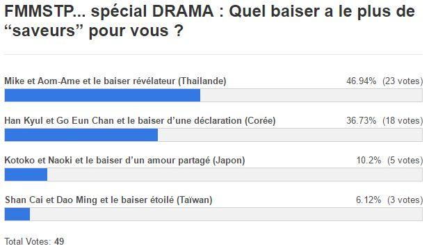 resultats fmmstp special drama