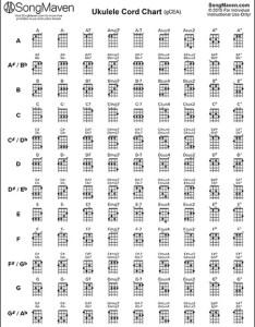 Ukulele chords chart also music downloads songmaven rh