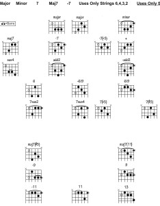 Root notes correspond with the  symbols above guitar diagram also jazz chord chart songmaven rh