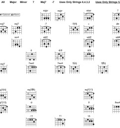 root notes correspond with the o symbols above guitar root notes diagram [ 1105 x 900 Pixel ]