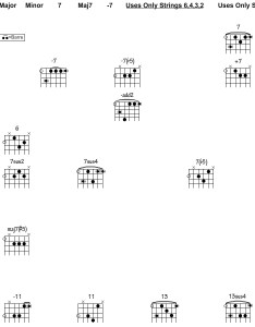 Root notes correspond with the  symbols above also jazz guitar chord chart songmaven rh