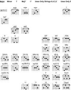 Interactive jazz guitar chord chart also songmaven rh