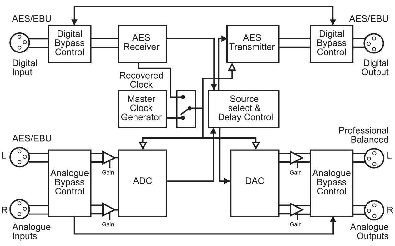 Sonifex RB-DS2 Stereo-Delay Synchroniser & Zeitzohnen-Delay