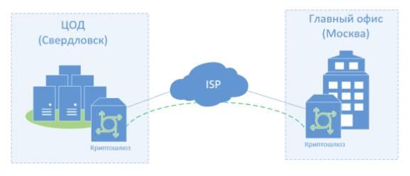 Что такое VPN и как использовать на примере ZenMate - Заметки Сис.Админа